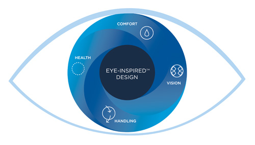 Benefits of wearing Acuvue® Oasys® contact lenses